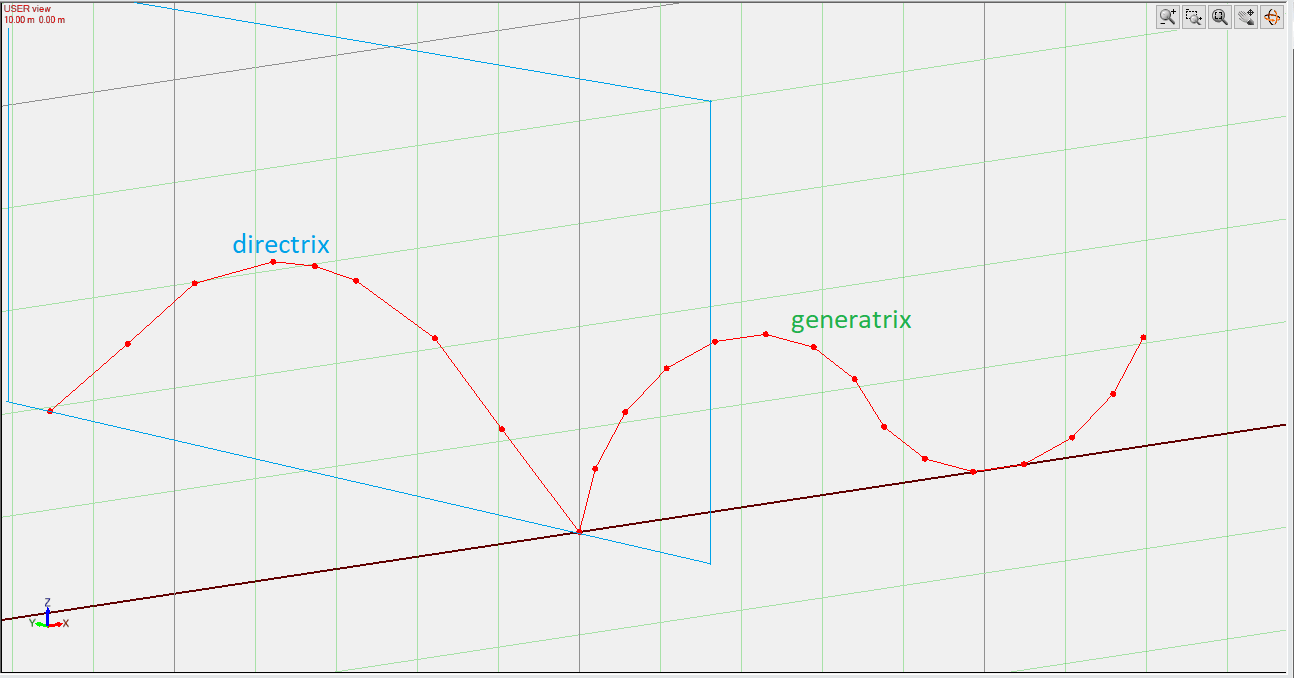 Generatrix and directrix in orthogonal planes