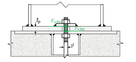 Bending (=tp*Fv,Ed) in the anchors due to the oversized holes in the plate